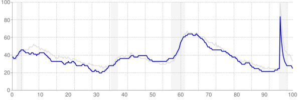 Missouri monthly unemployment rate chart from 1990 to September 2021